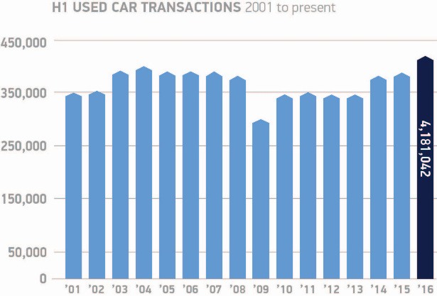 Used car transactions H1 2001 - 2016 (SMMT)