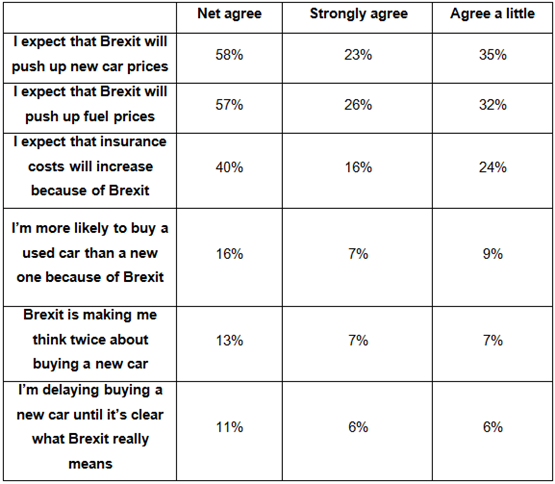 AA Cars Brexit survey April 2017