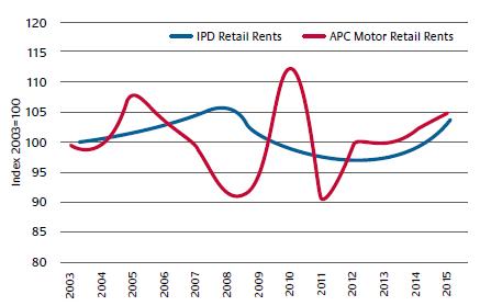 Dealership rents v IPD (APC 2016)