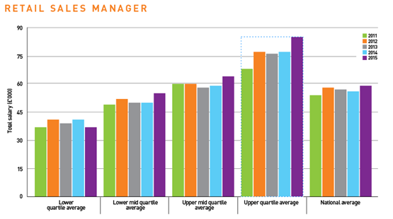 Executive pay soars as lower salaries stagnate dealer management - Average salary of an office manager ...