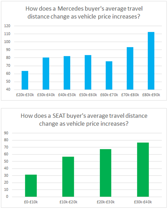 Carwow May 2016 - How does a Mercedes and Seat buyer's average travel distance change as vehicle price increases?