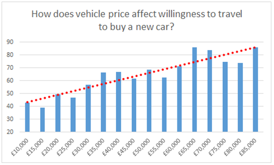 Carwow May 2016 - how does vehicle price affect willingness to travel to buy a new car?