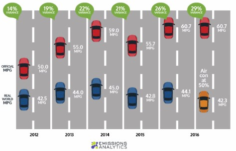 Equa Index real-world versus official mpg rates 2012 to 2016