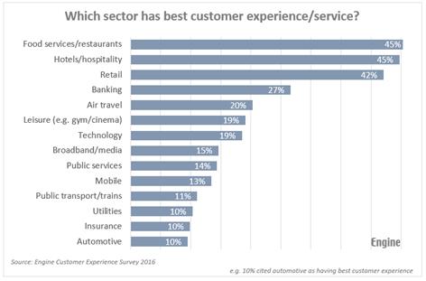 Engine customer service survey 2016