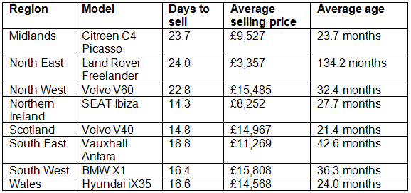 Glass's fastest selling used car by UK region November 2015