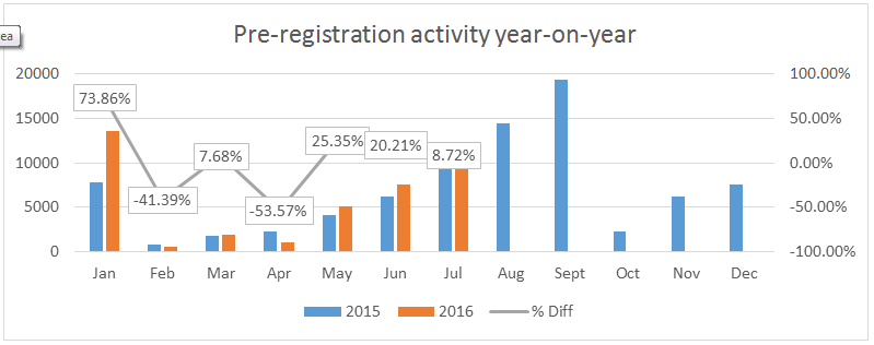 Pre-registration activity YTD 2016 - Glass's