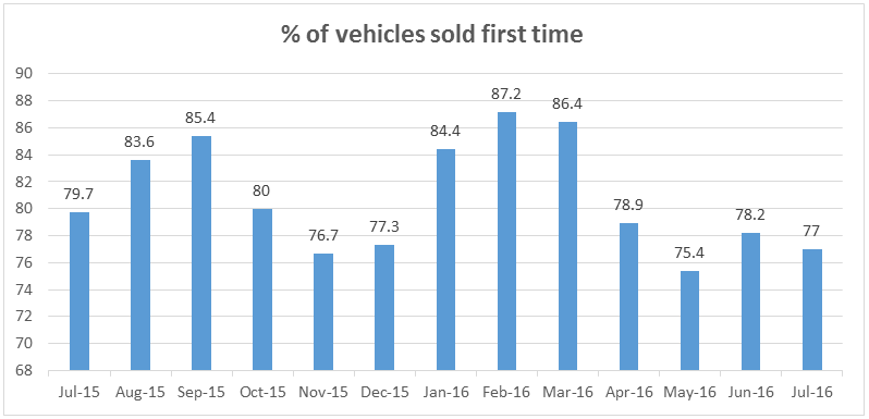 Vehicles sold first time % July 2015 - July 2016 - Glass's
