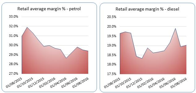 Retailaveragemargindieselvpetrolglass2016