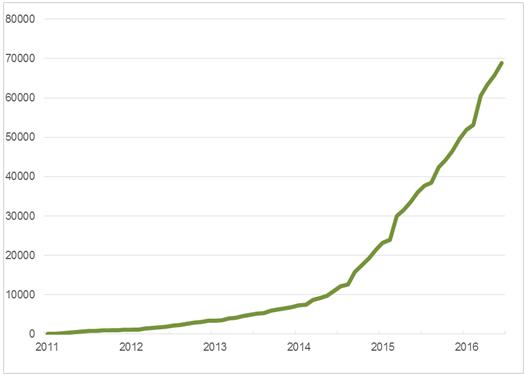 UK electric car registrations: January 2011 - June 2016 cumulative (Go Ultra Low)