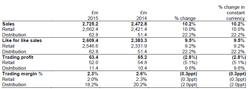 Inchcape Group's 2015 UK performance