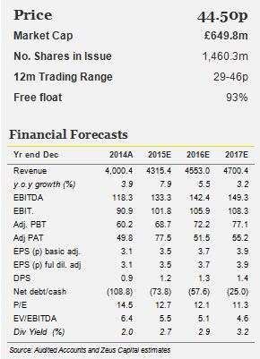 Pendragon financial figures from Zeus Capital 2015