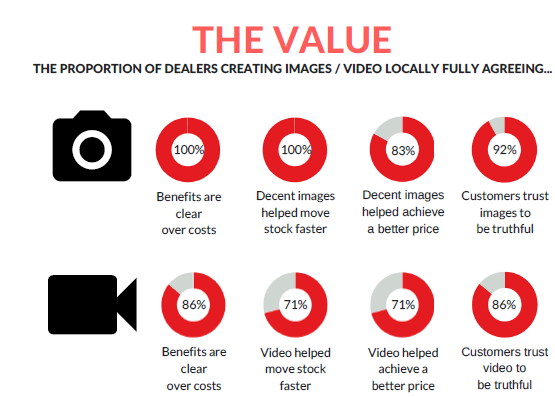 Motorclean - survey results on dealers' and buyers' views on stock images and video