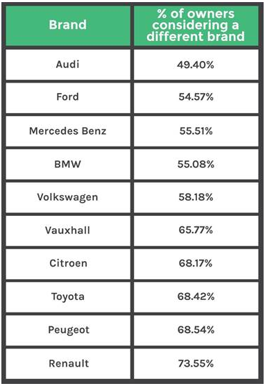 Motors.co.uk: percentage of owners considering buying a different brand in 2016