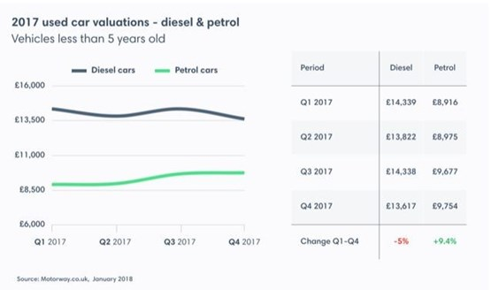 Petrol Used Car Prices Rise 10 As Demonised Sel Declines By