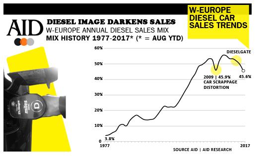 AID diesel drop West Europe figures