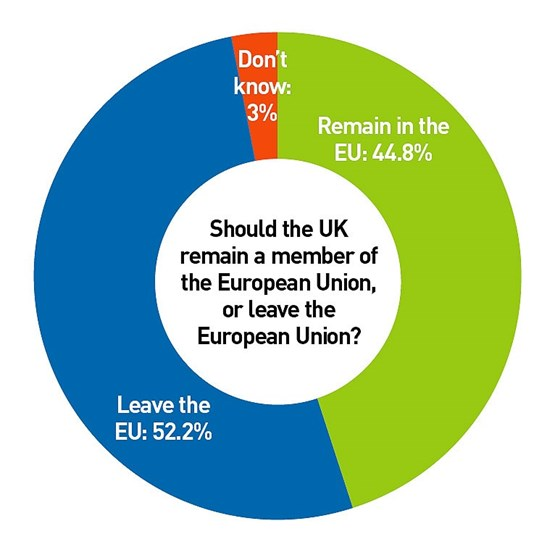 Should the UK remain a member of the European Union, or leave the  European Union?