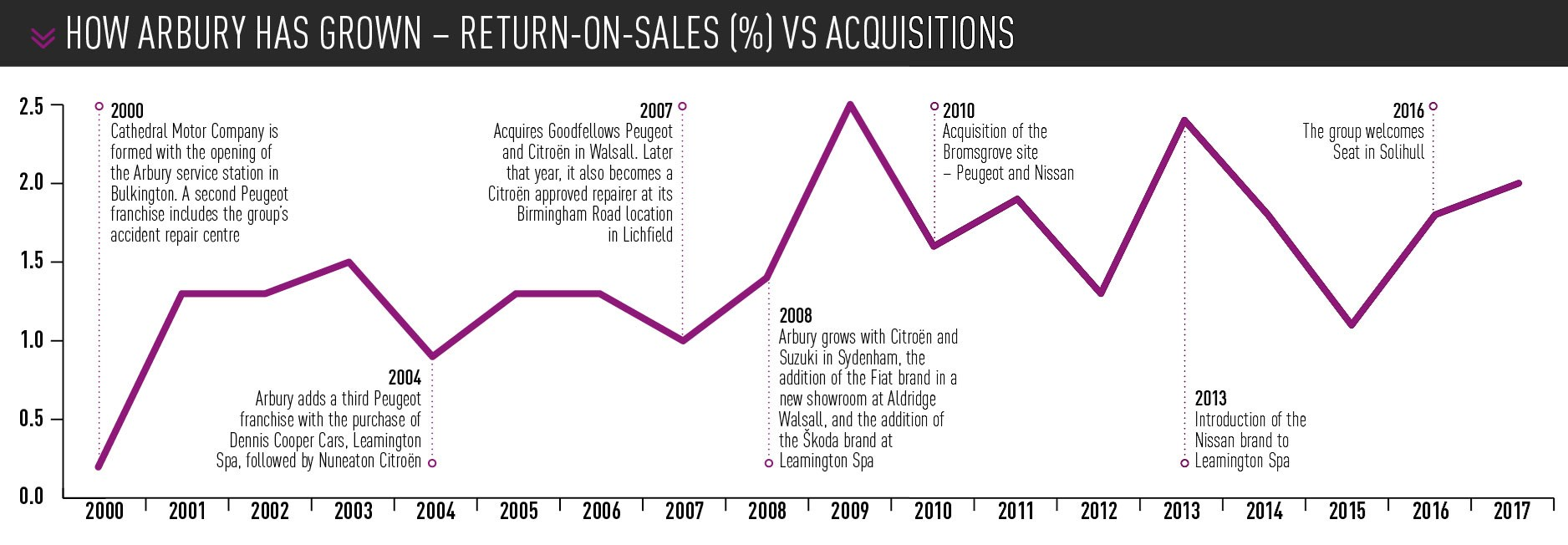 Arbury retun on sales and acquisitions