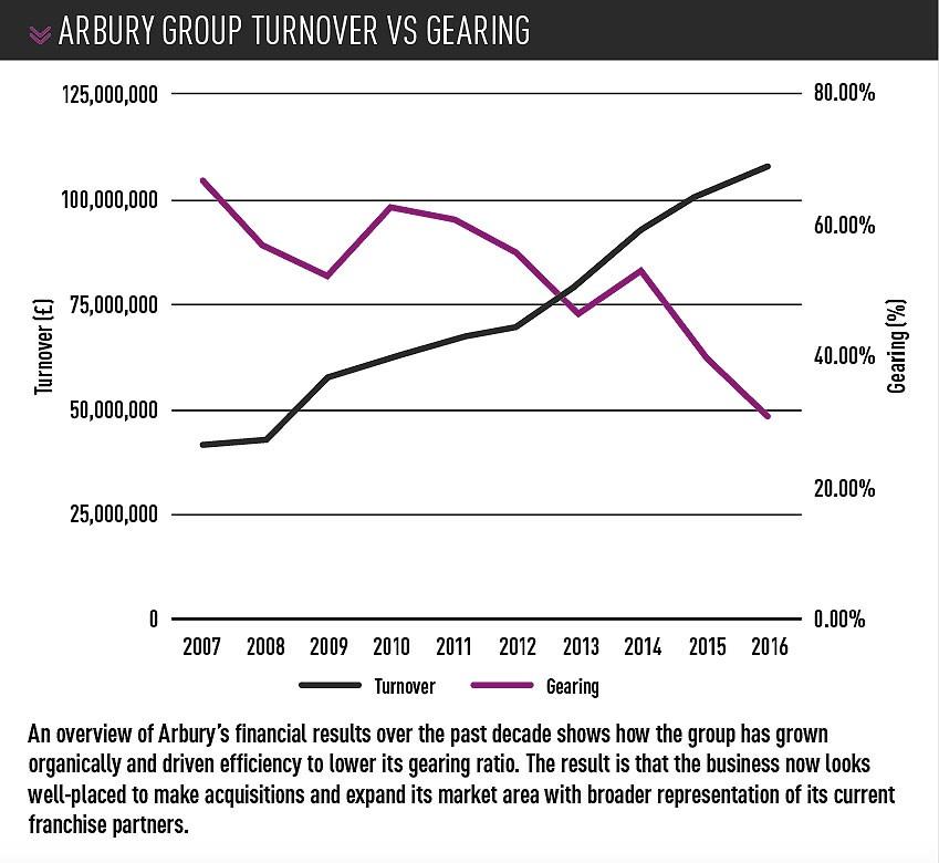 Arbury Group turnover vs Gearing