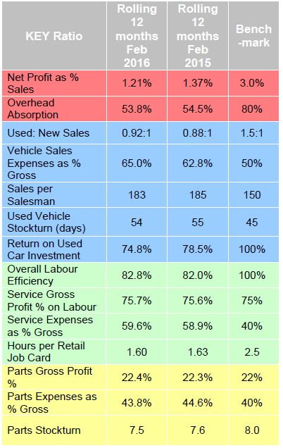 Dealer performance stats Feb 2016 - ASE