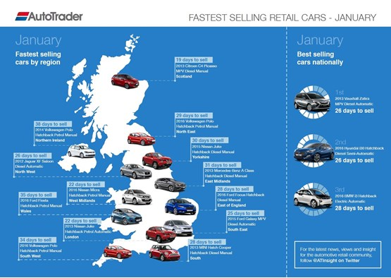 Auto Trader's fastest selling used cars includes first EV