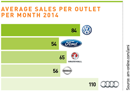 Average sales per motor retail outlet per month 2014
