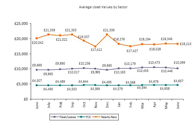 average used car price falls 66 in june used cars. Black Bedroom Furniture Sets. Home Design Ideas