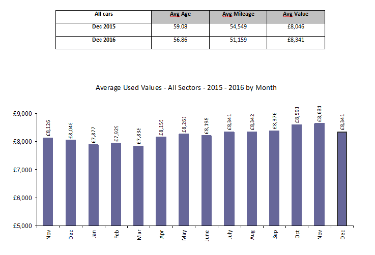bca pulse used values fell as demand softened in december market insight. Black Bedroom Furniture Sets. Home Design Ideas