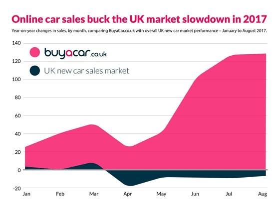 Online Auto Sales >> Growth In Online Car Buying Bucks Market Decline Digital