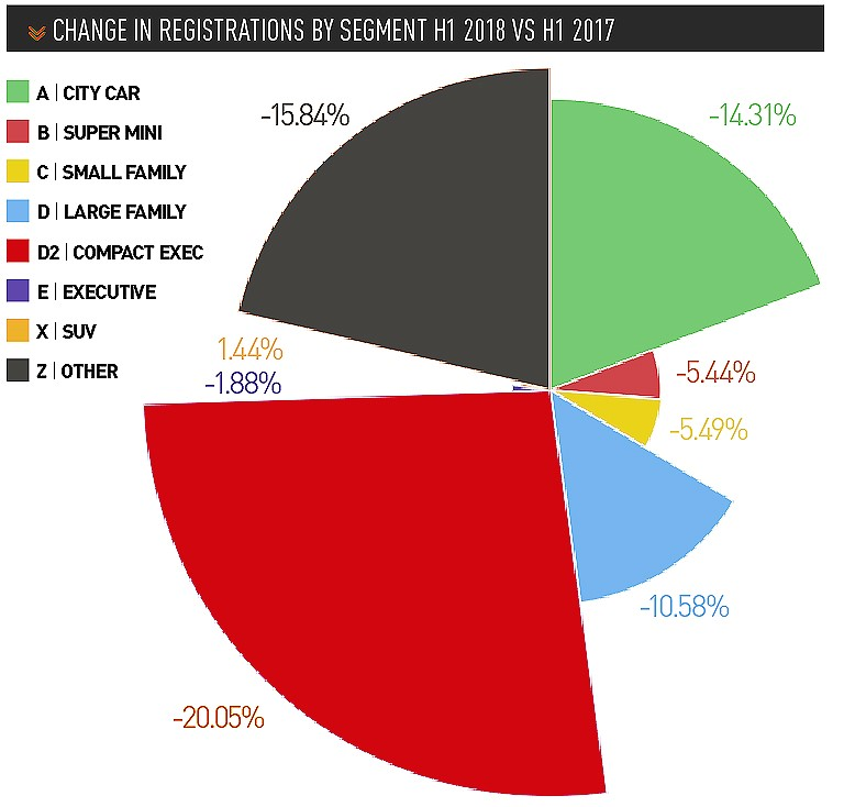change in registrations by segment H1 2018 vs h1 2017