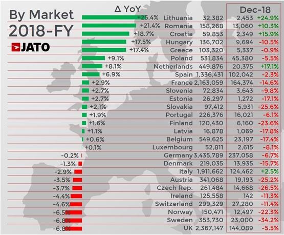 UK registrations contrast Europe's 2018 car sales performance