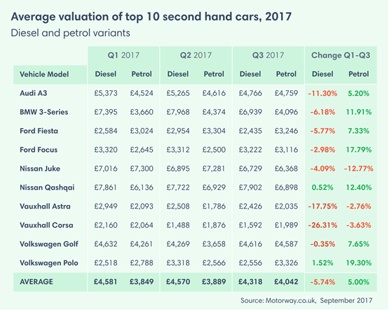 Used Car Values >> Used Diesel Car Values Drop By Almost 6 In Q3 Used Cars
