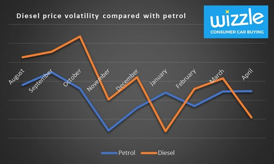 Diesel price volatility compared to petrol - AUTOi April 2017