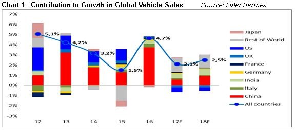 Car Manufacturers By Sales 2018 Mail: Global Vehicle Sales To Reach 100m In 2019