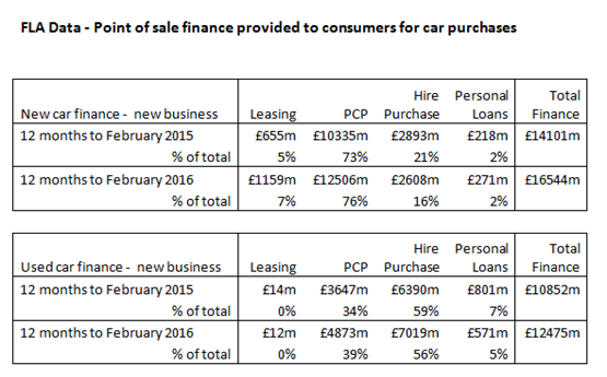 Personal Contract Hire Growing As New Car Ownership Model Continues