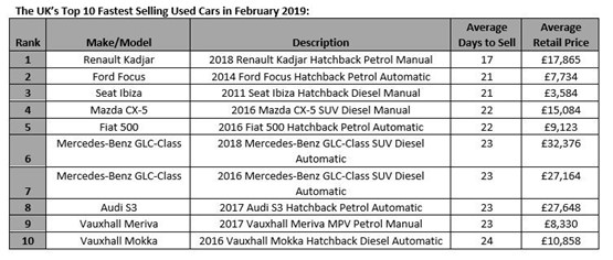 9b121beaf2 Auto Trader reported that February was the third consecutive month that an  SUV has taken the top spot as the fastest selling used car.