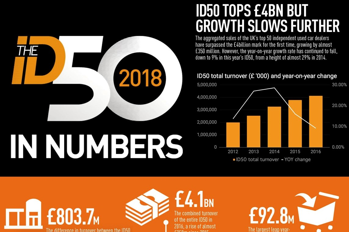 ID50 2018 in numbers
