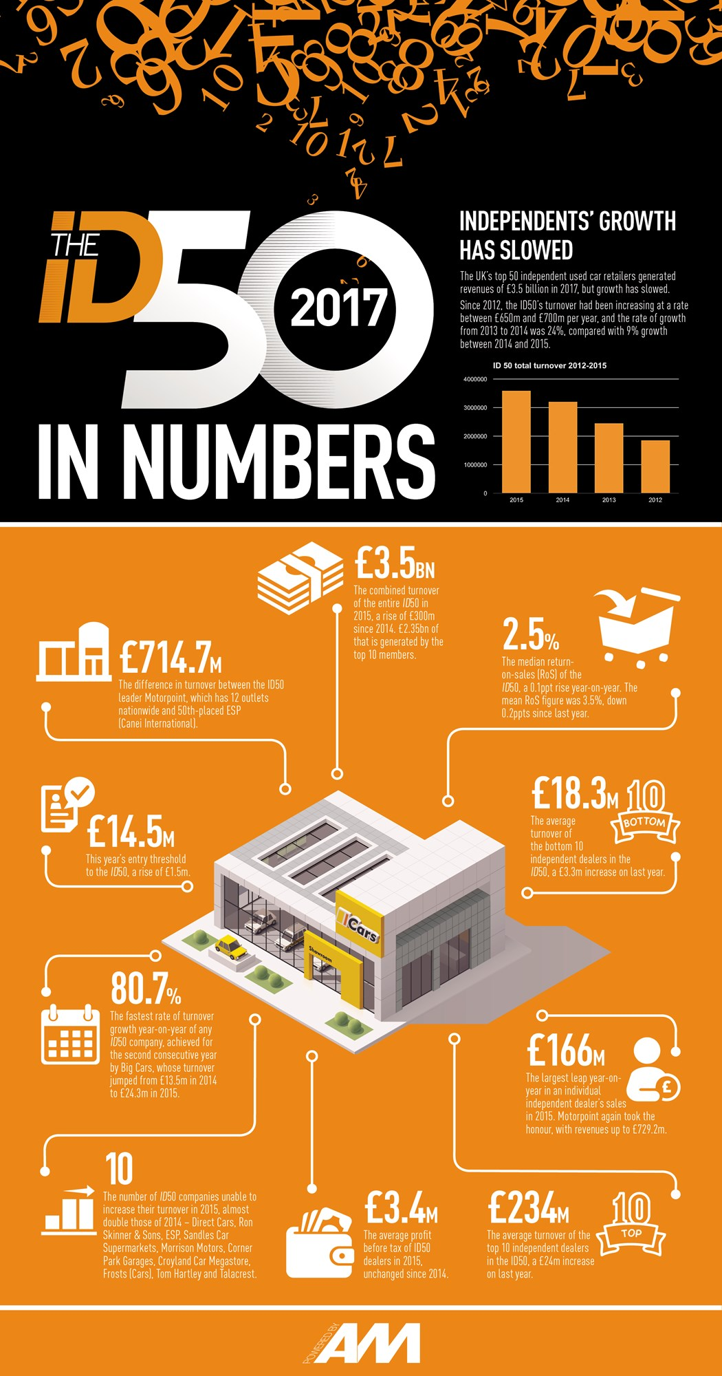 The ID50 in numbers