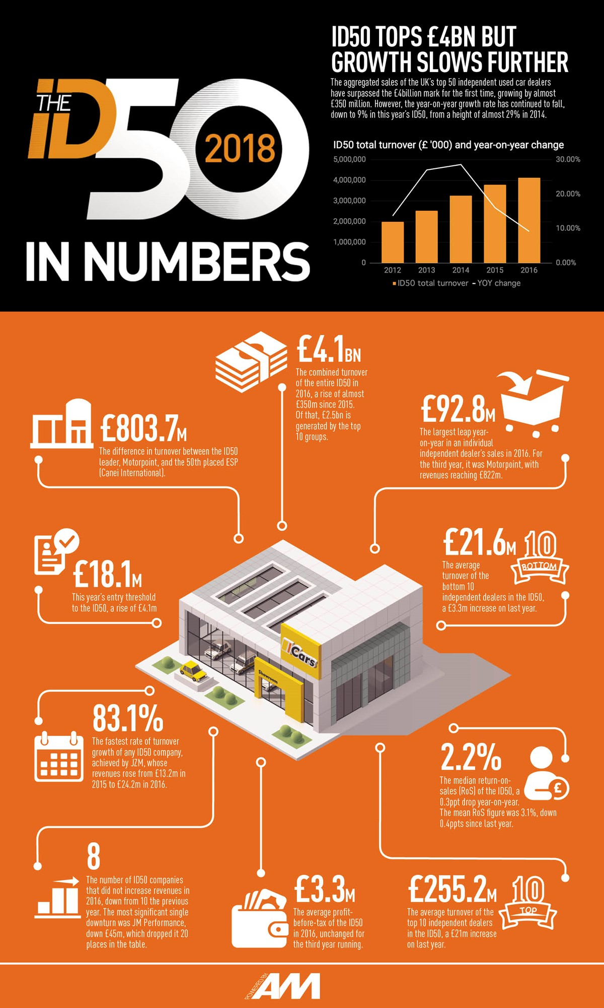 ID50 in numbers
