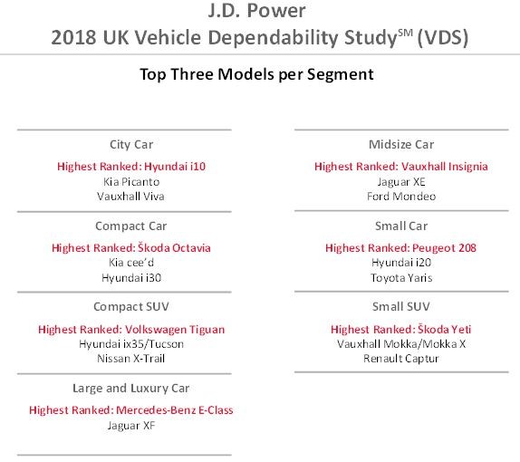 Jd Power Uk Car Survey