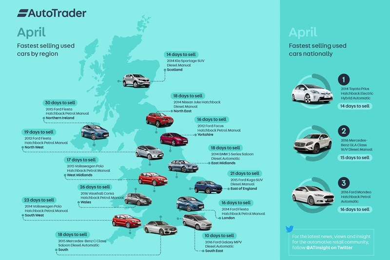 62f4b3fef4 Toyota Prius is Auto Trader s fastest seller for second time in 2017 ...