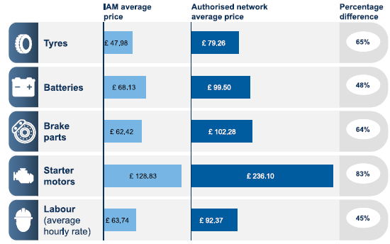 Price:top four parts labour, IAM v franchised network SMMT 2016
