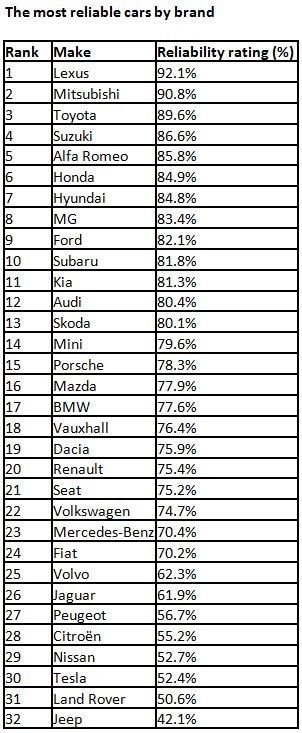List Of Car Brands >> Japanese Brands Dominate What Car Reliability Survey