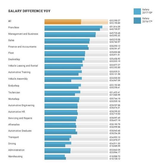 Automotive graduates take pay hit amid demand for ...