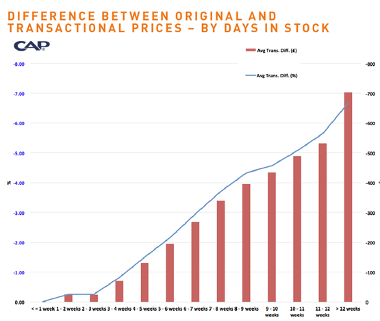 CAP graph - difference between original and  transactional prices – by days in stock