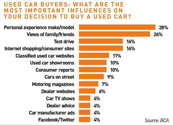 Used car buyers: What are the most important influences on your decision to buy a used car?