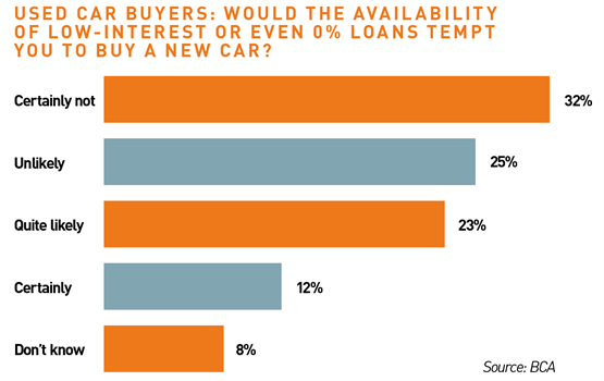 Used car buyers: Would the availability of low-interest or even 0% loans tempt you to buy a new car?