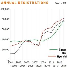 Skoda annual registrations