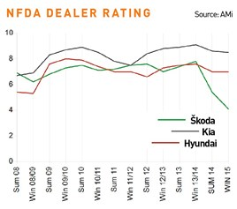 Skoda NFDA dealer rating