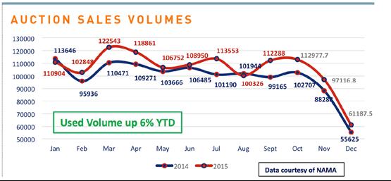 Auction sales volumes graph