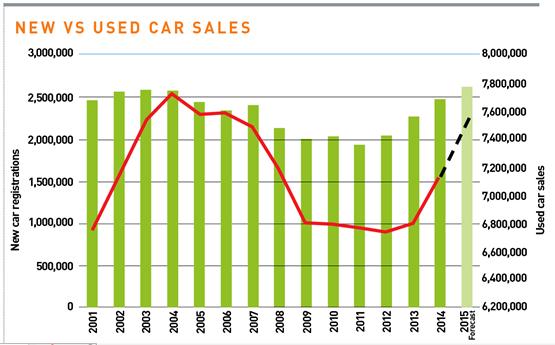 New vs used car sales UK 2001-2015